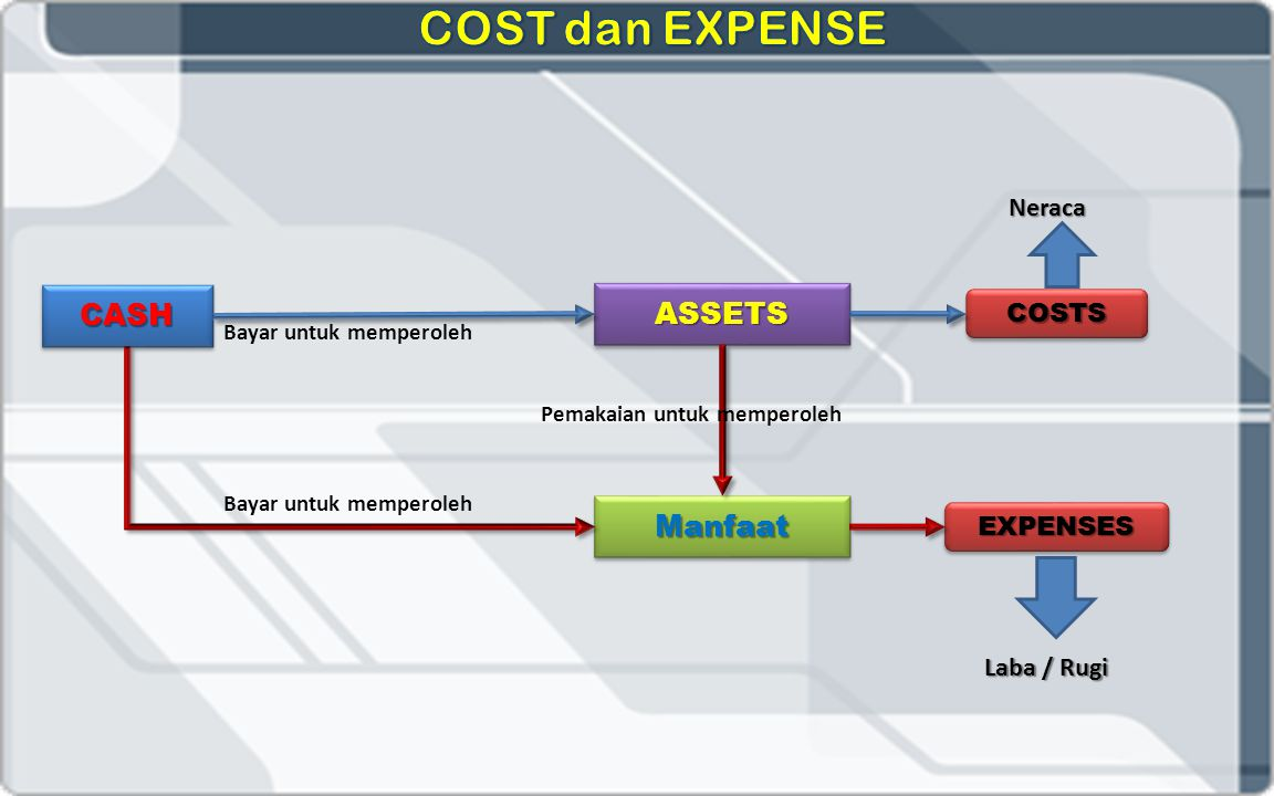 COST dan EXPENSE CASH ASSETS Manfaat Neraca COSTS EXPENSES Laba / Rugi