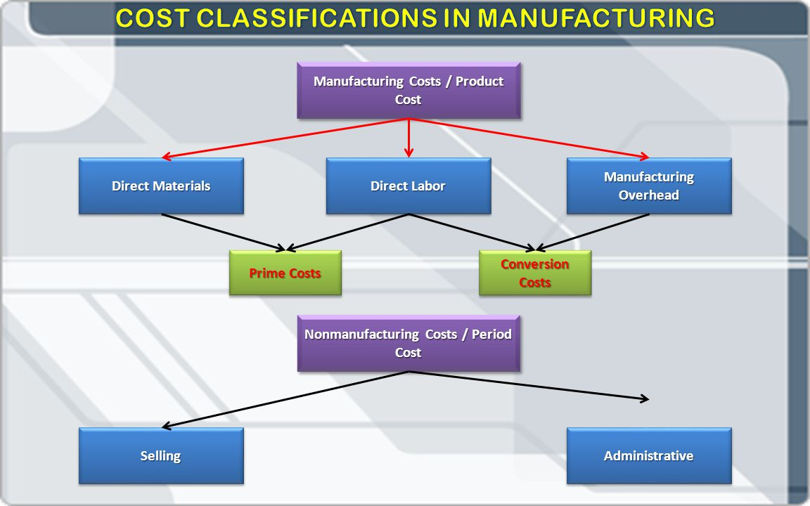 COST CLASSIFICATIONS IN MANUFACTURING