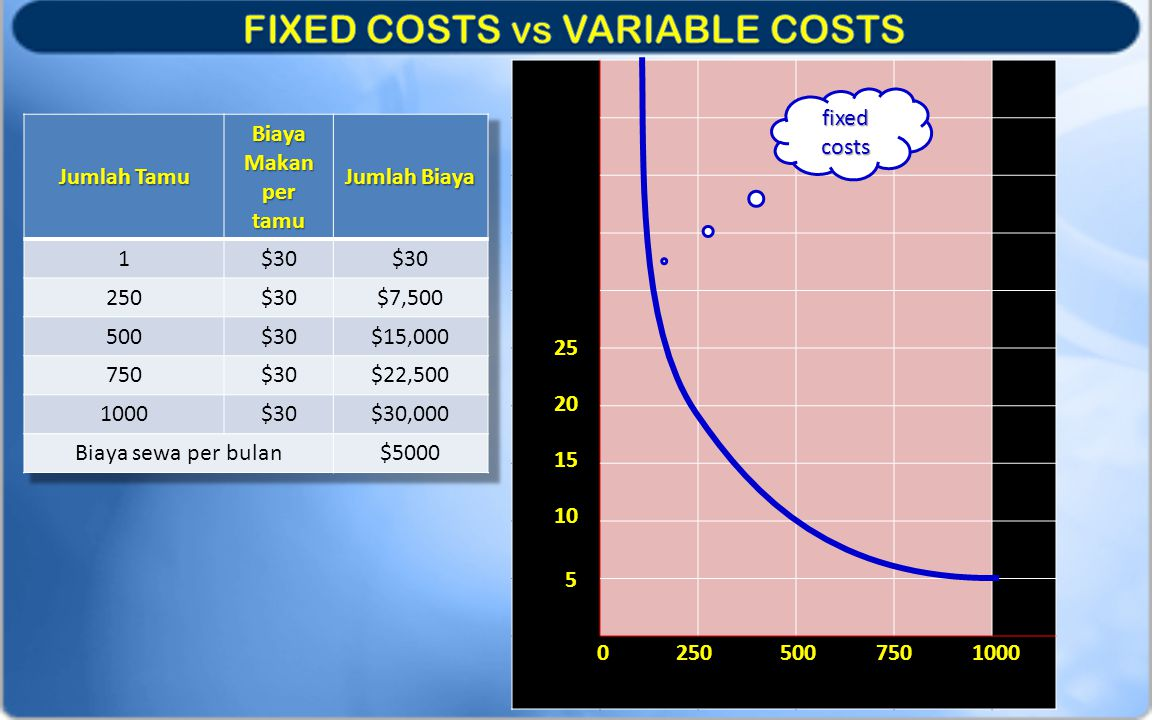 FIXED COSTS vs VARIABLE COSTS