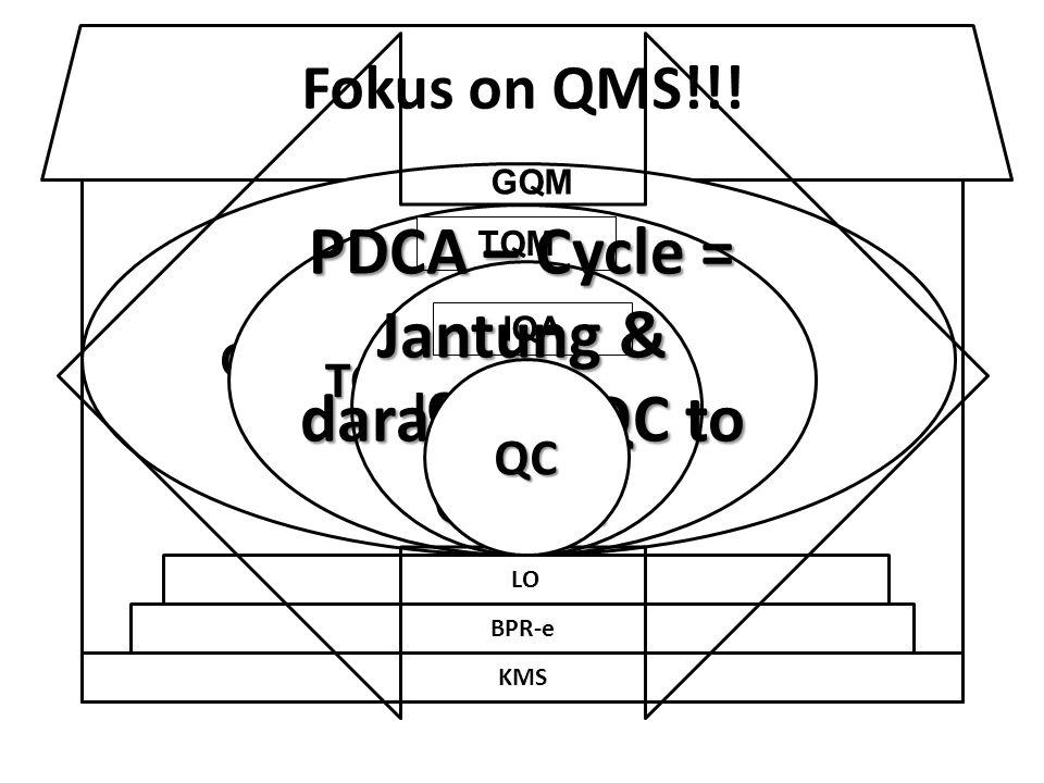 PDCA – Cycle = Jantung & darahnya QC to GQM!