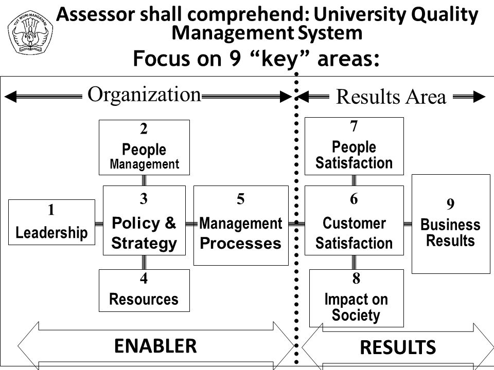Assessor shall comprehend: University Quality Management System