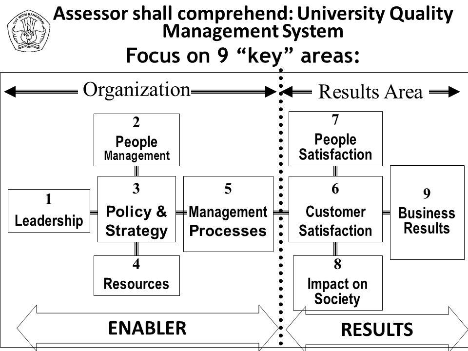 Assessor shall comprehend: University Quality Management System