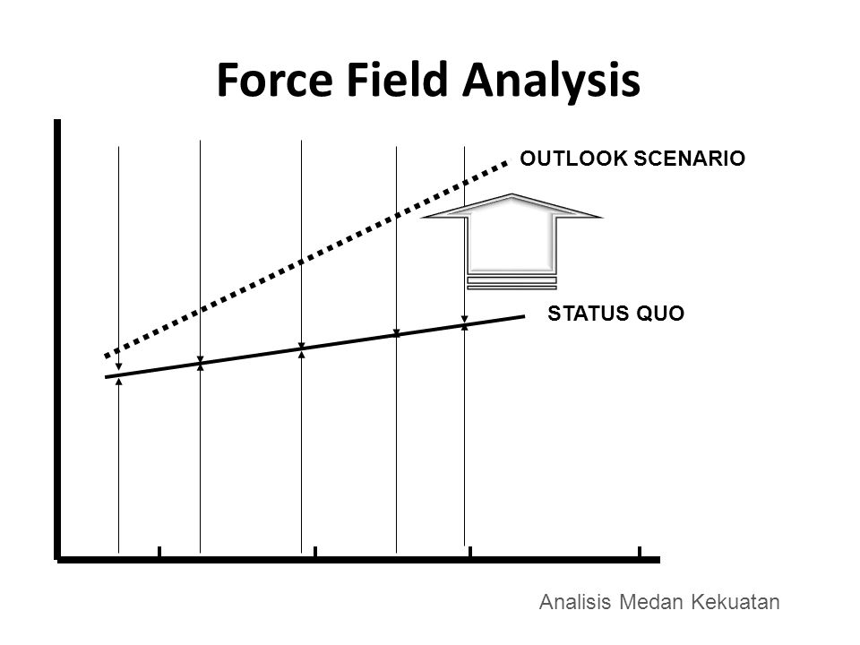 Force Field Analysis OUTLOOK SCENARIO STATUS QUO