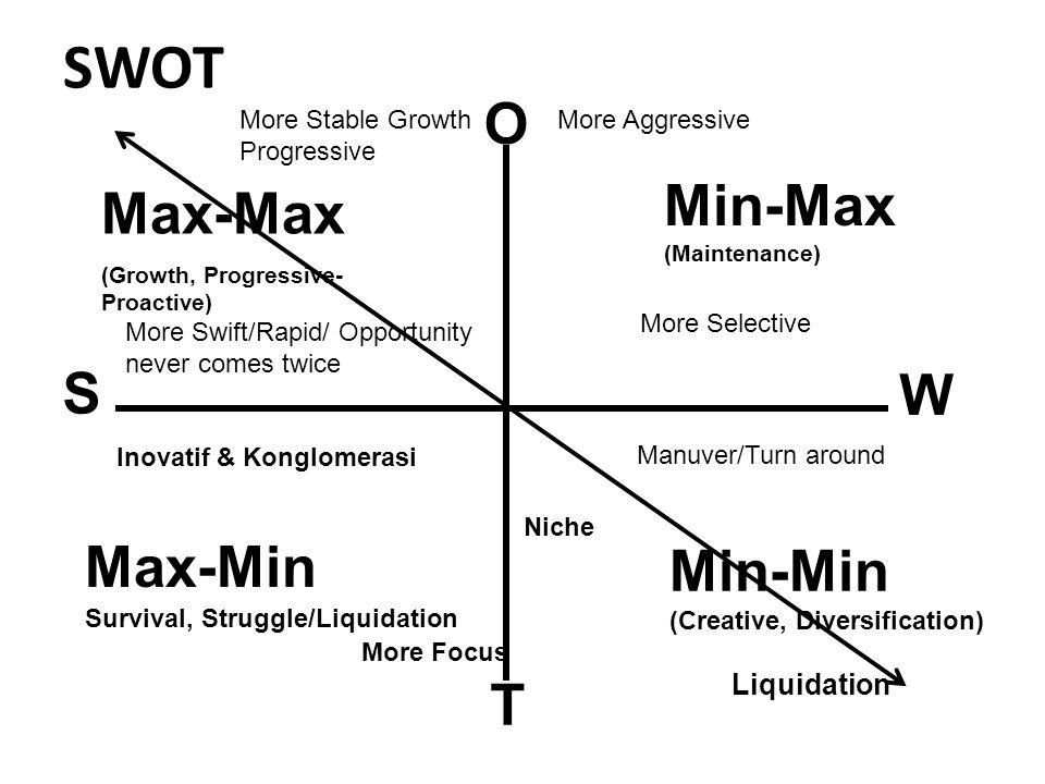 SWOT O Min-Max (Maintenance) Max-Max S W