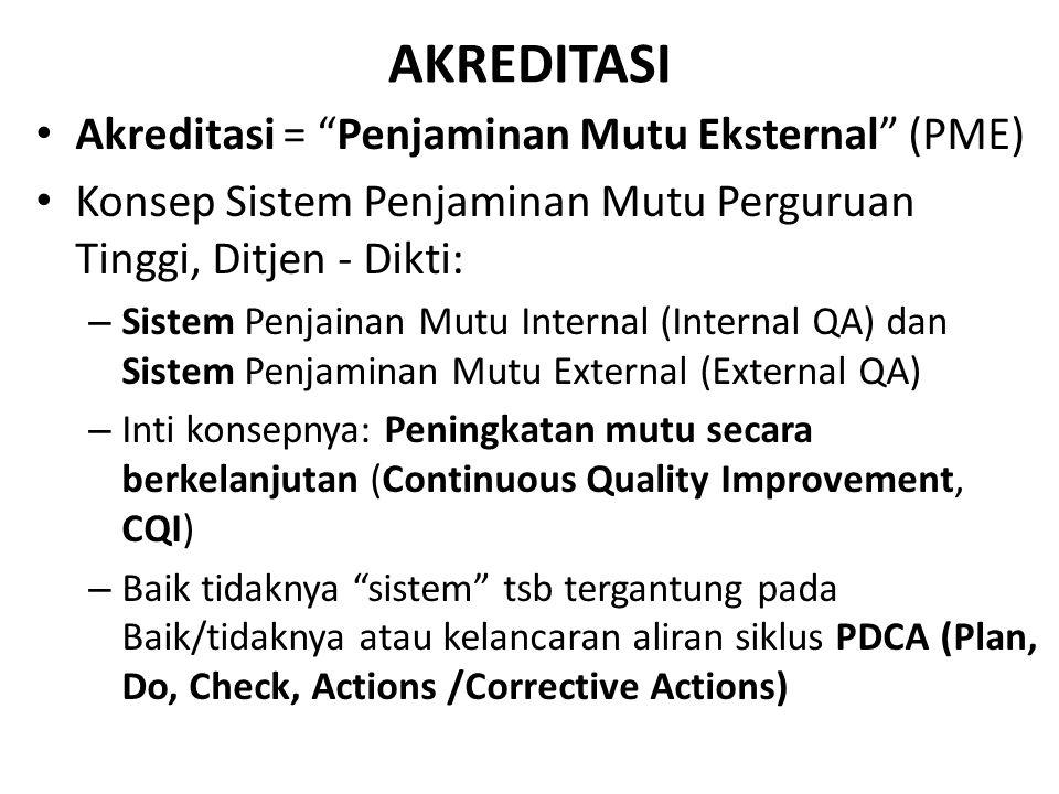 AKREDITASI Akreditasi = Penjaminan Mutu Eksternal (PME)