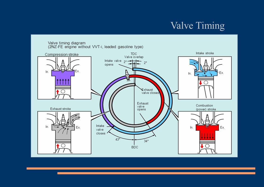 Valve Timing Valve timing diagram (2NZ-FE engine without VVT-i, leaded gasoline type)‏ Compression stroke.