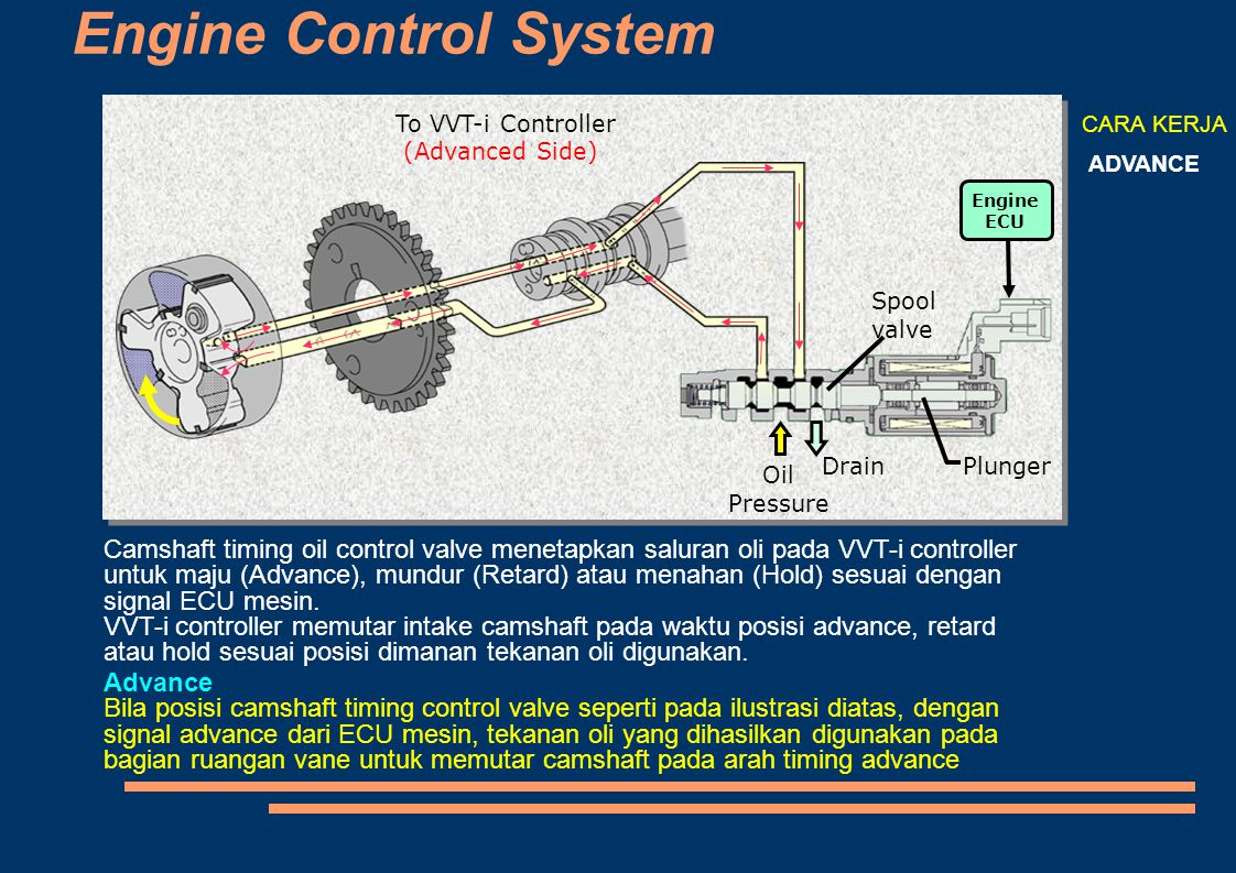 To VVT-i Controller (Advanced Side) ‏