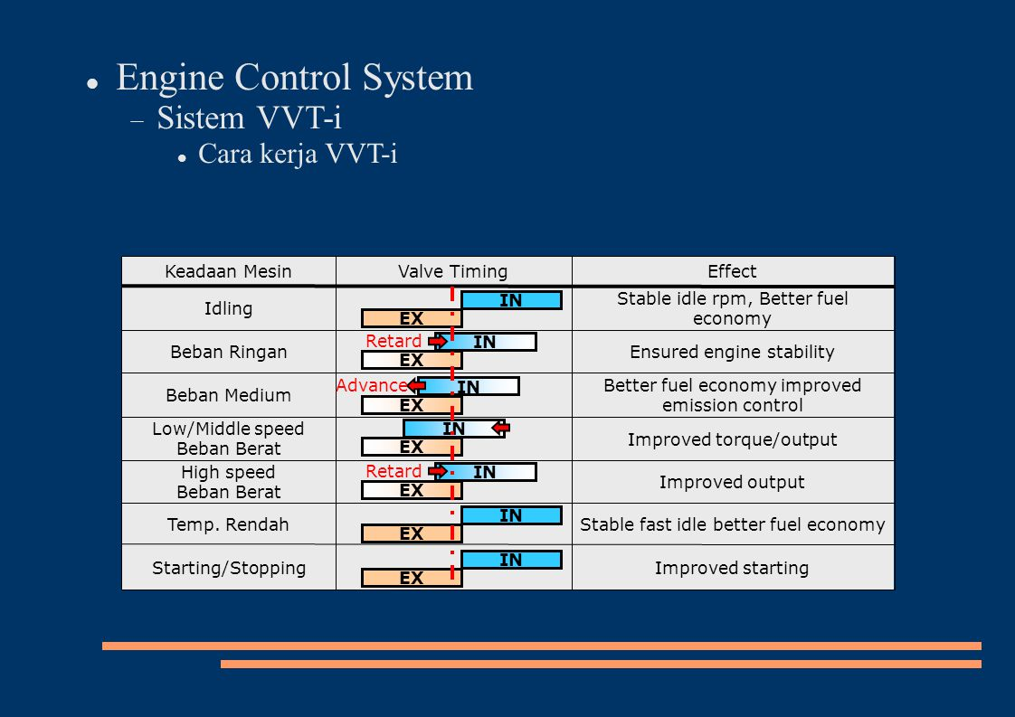 Engine Control System Sistem VVT-i Cara kerja VVT-i Improved output