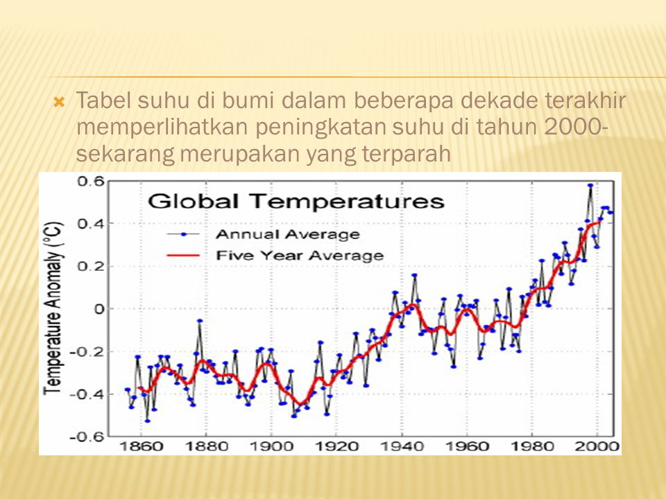 Tabel suhu di bumi dalam beberapa dekade terakhir memperlihatkan peningkatan suhu di tahun 2000-sekarang merupakan yang terparah