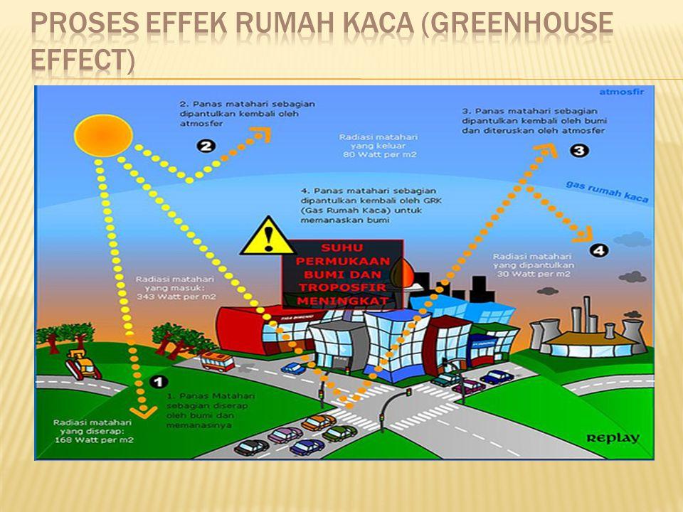 Proses effek rumah kaca (greenhouse effect)