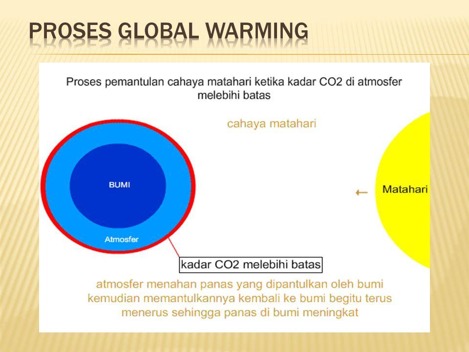 Proses global warming