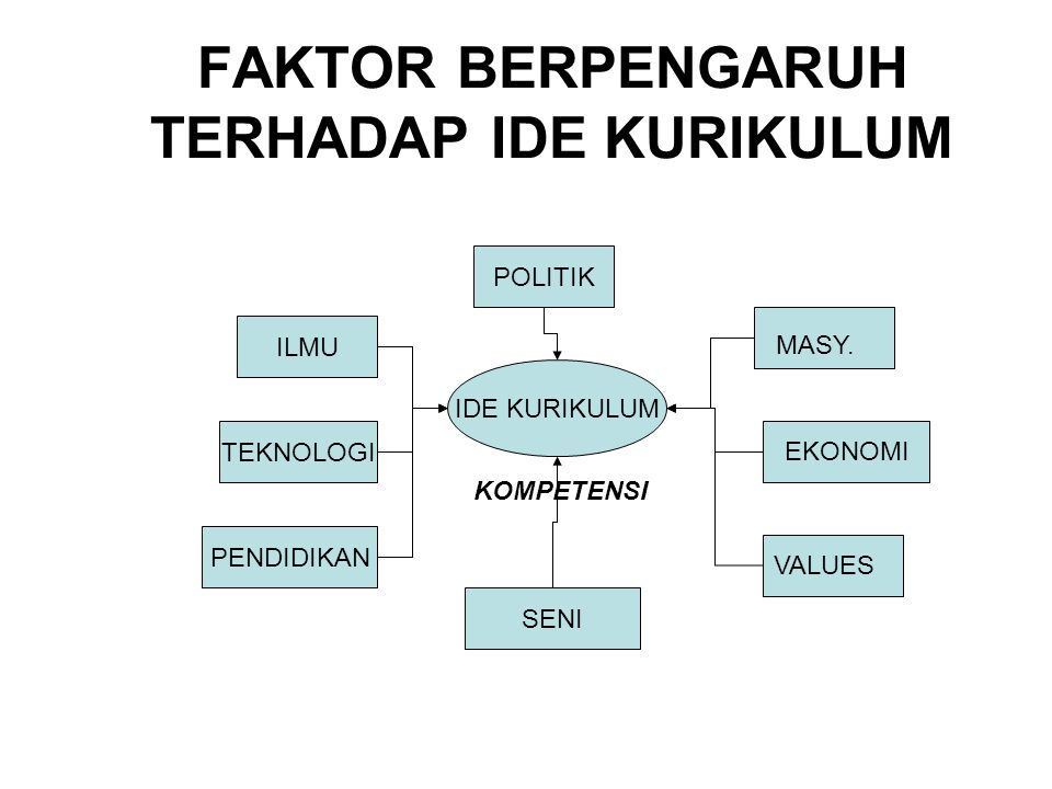 FAKTOR BERPENGARUH TERHADAP IDE KURIKULUM