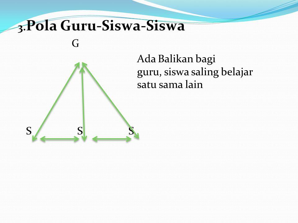 3.Pola Guru-Siswa-Siswa G Ada Balikan bagi guru, siswa saling belajar satu sama lain S S S