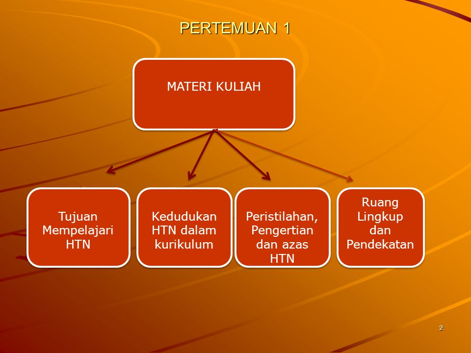 PERTEMUAN 1 MATERI KULIAH Tujuan Mempelajari HTN