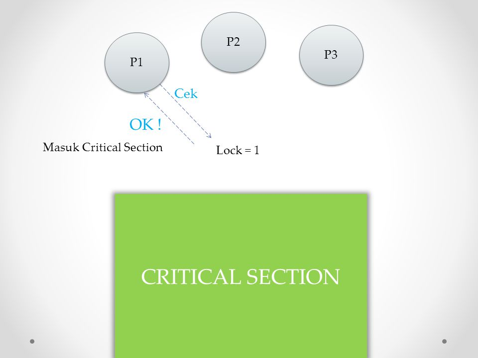 CRITICAL SECTION OK ! Cek P2 P3 P1 Masuk Critical Section Lock = 1