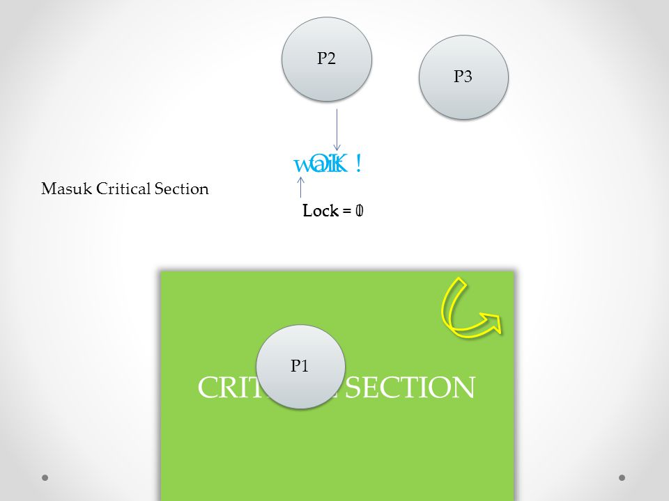 CRITICAL SECTION wait OK ! P2 P3 Masuk Critical Section Lock = 1