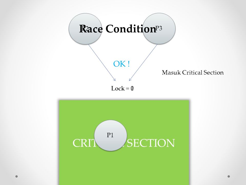 Race Condition CRITICAL SECTION OK ! P2 P3 Masuk Critical Section