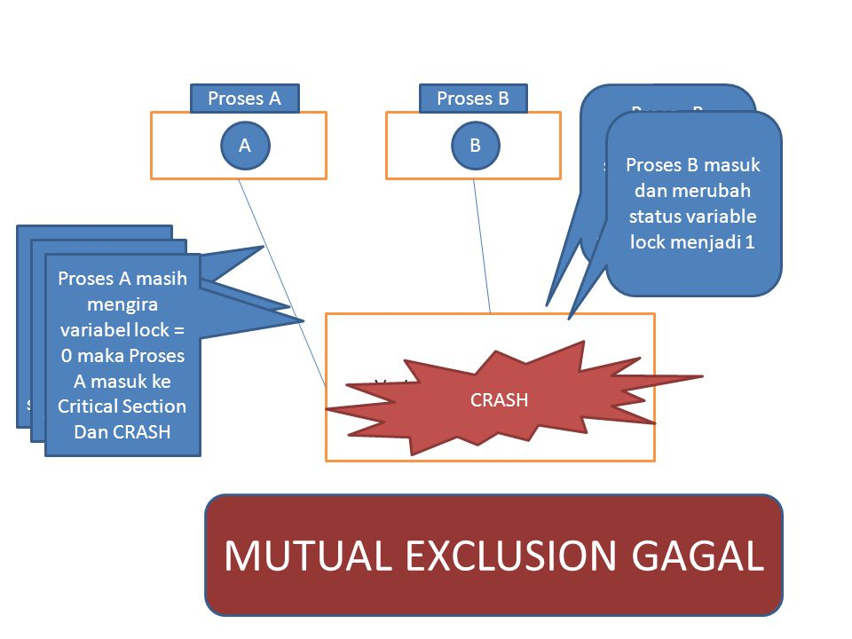 MUTUAL EXCLUSION GAGAL