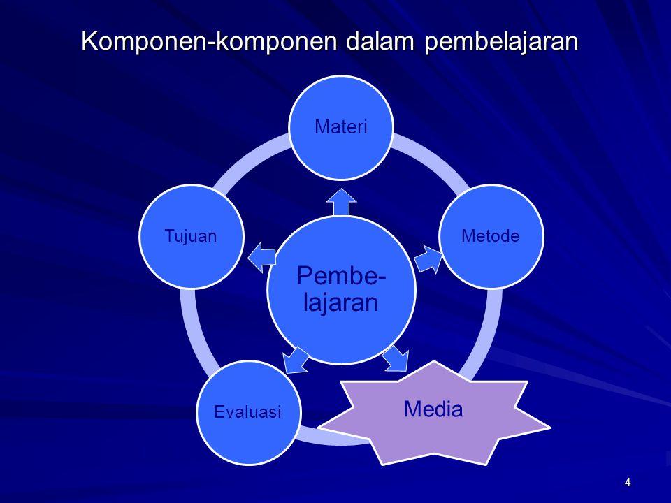 Komponen-komponen dalam pembelajaran