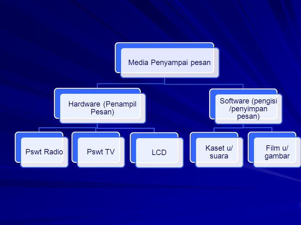 Hardware (Penampil Pesan) Pswt Radio Pswt TV LCD