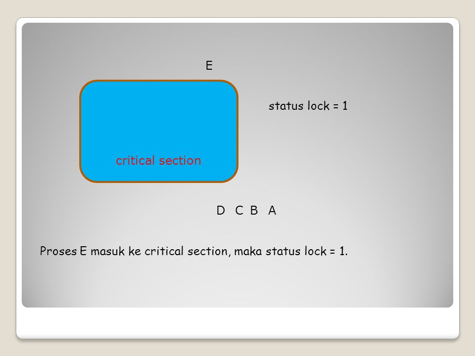 E critical section. status lock = 1. D. C. B.