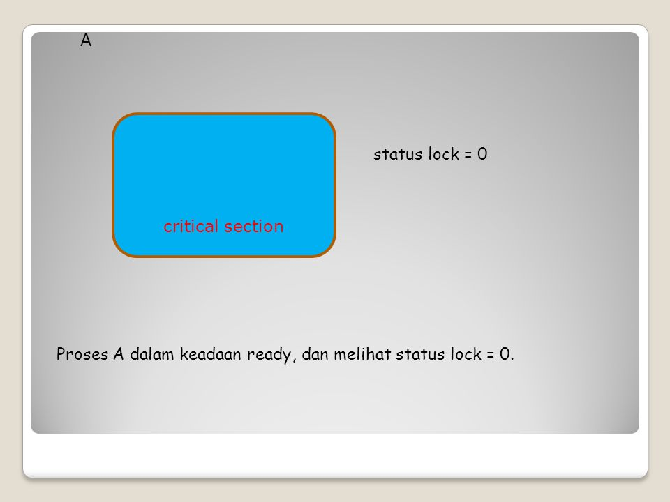 A critical section status lock = 0 Proses A dalam keadaan ready, dan melihat status lock = 0.