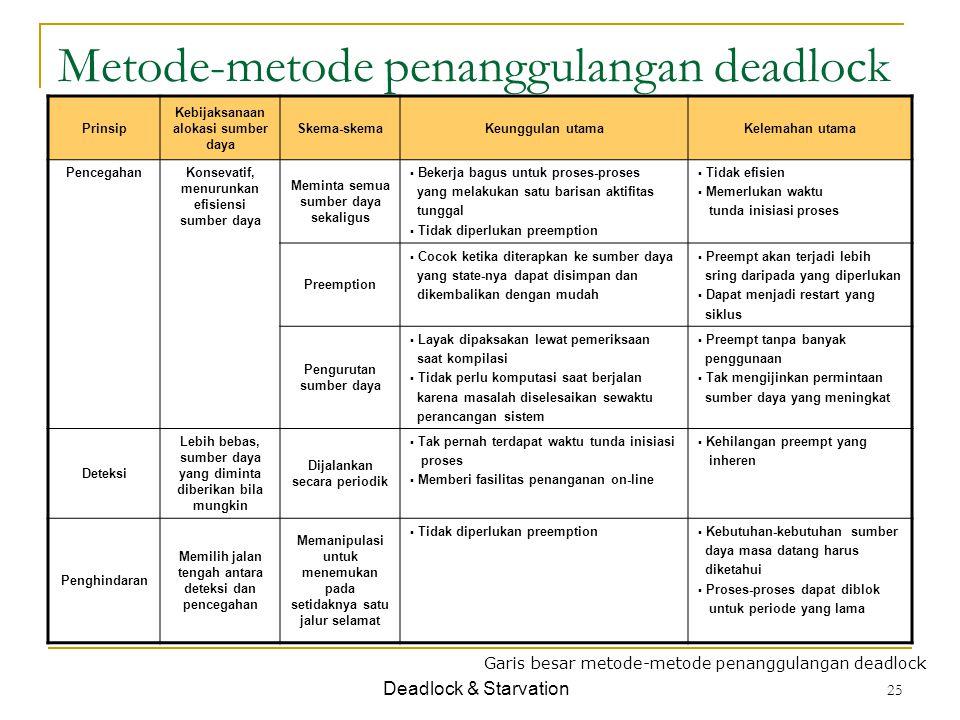 Metode-metode penanggulangan deadlock