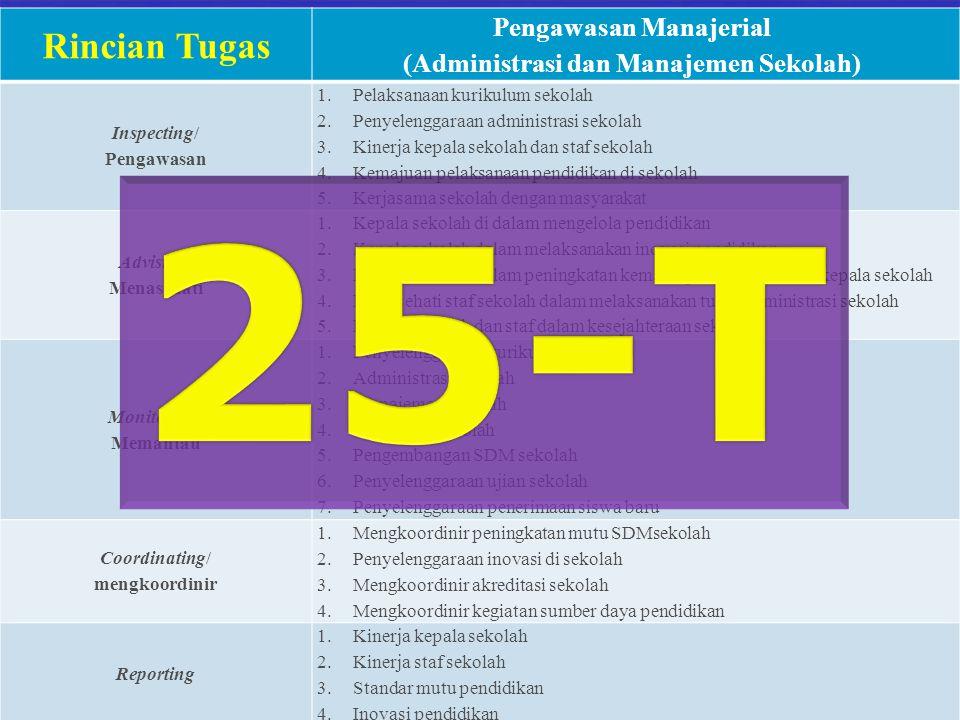 Pengawasan Manajerial (Administrasi dan Manajemen Sekolah)