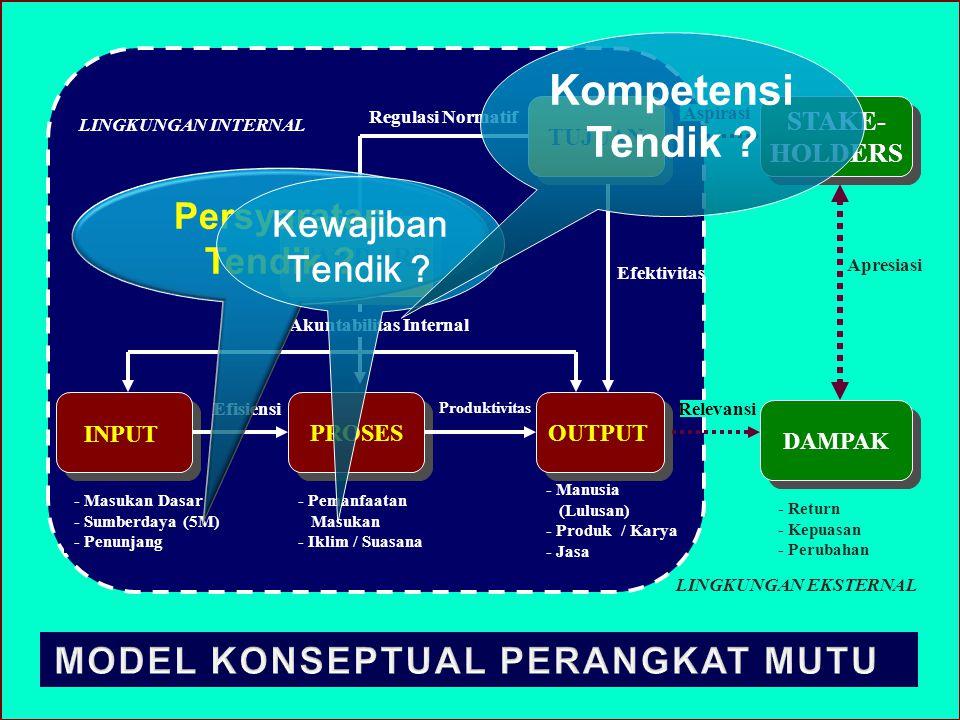 Akuntabilitas Internal MODEL KONSEPTUAL PERANGKAT MUTU