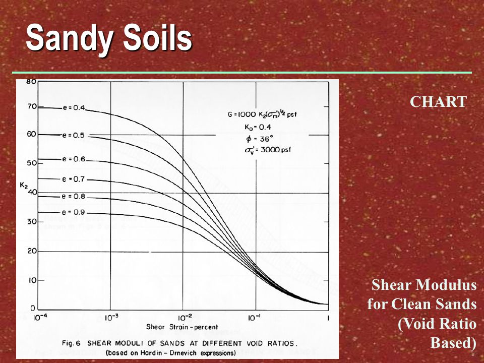 Sandy Soils CHART Shear Modulus for Clean Sands (Void Ratio Based)