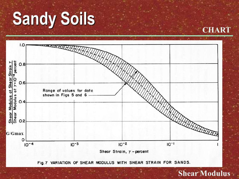 Sandy Soils CHART G/Gmax Shear Modulus