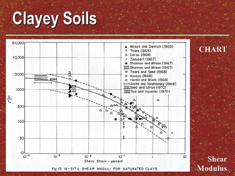 Clayey Soils CHART Shear Modulus