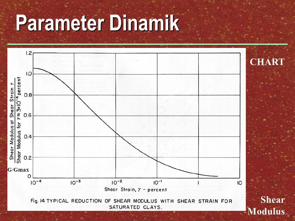 Parameter Dinamik CHART G/Gmax Shear Modulus