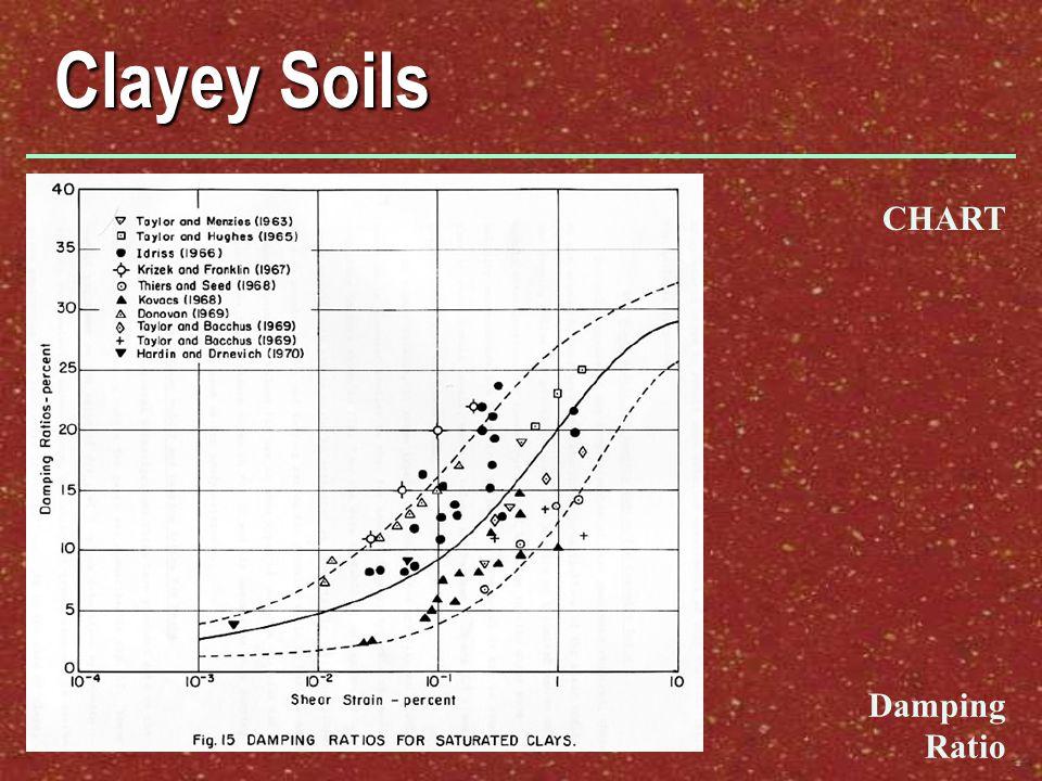 Clayey Soils CHART Damping Ratio
