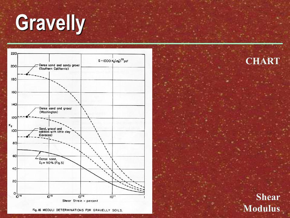 Gravelly CHART Shear Modulus