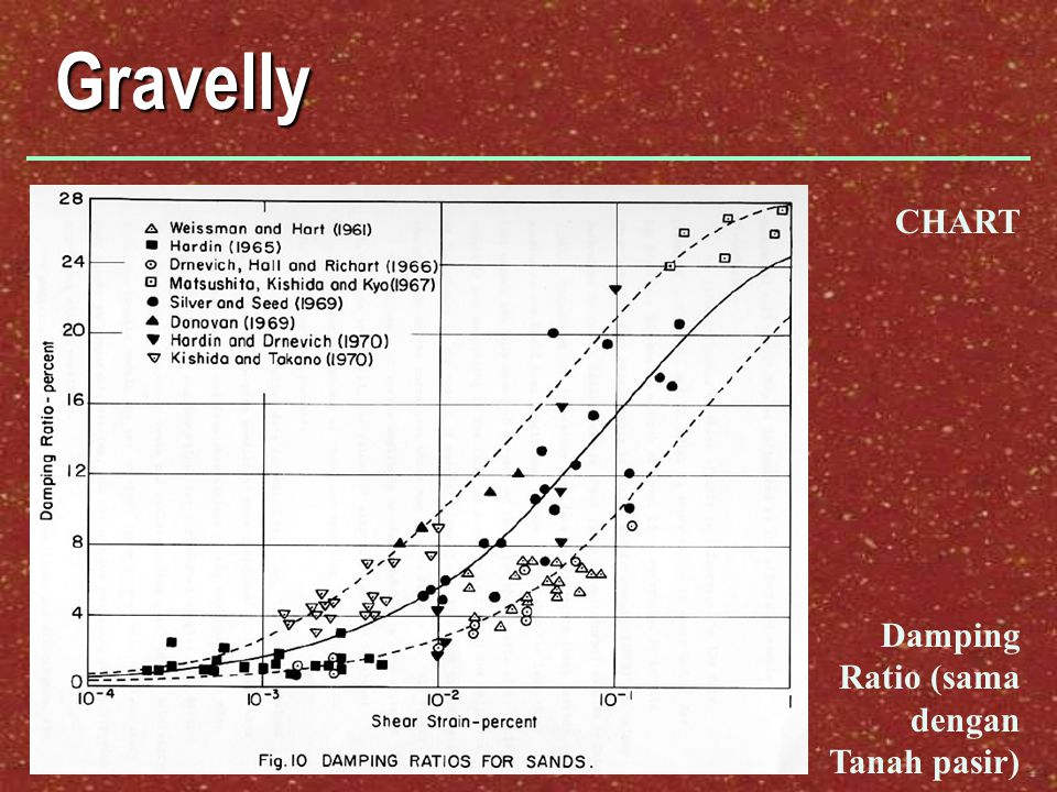 Gravelly CHART Damping Ratio (sama dengan Tanah pasir)