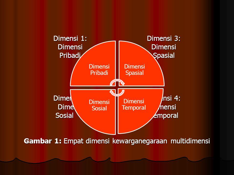 Gambar 1: Empat dimensi kewarganegaraan multidimensi