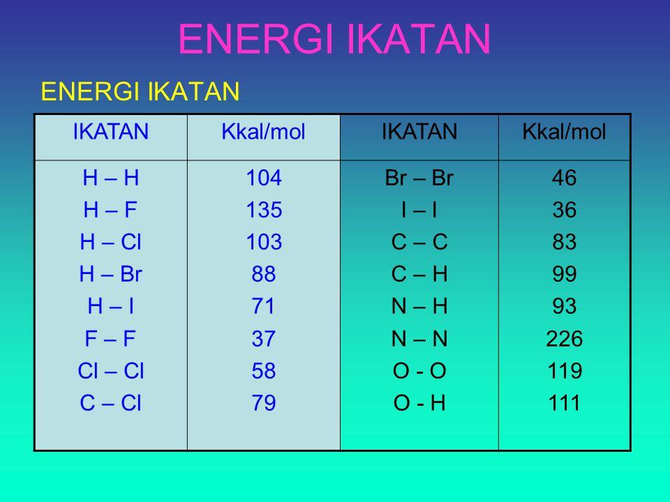 ENERGI IKATAN ENERGI IKATAN IKATAN Kkal/mol H – H H – F H – Cl H – Br