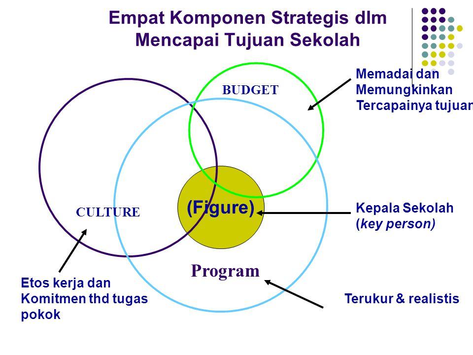 Empat Komponen Strategis dlm Mencapai Tujuan Sekolah