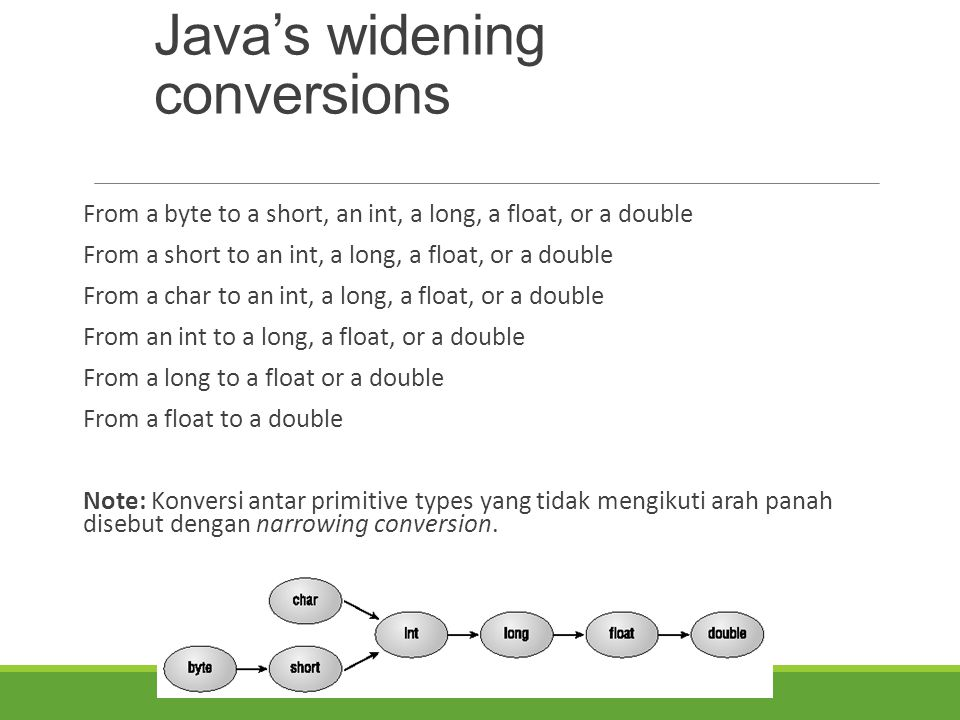 Java's widening conversions