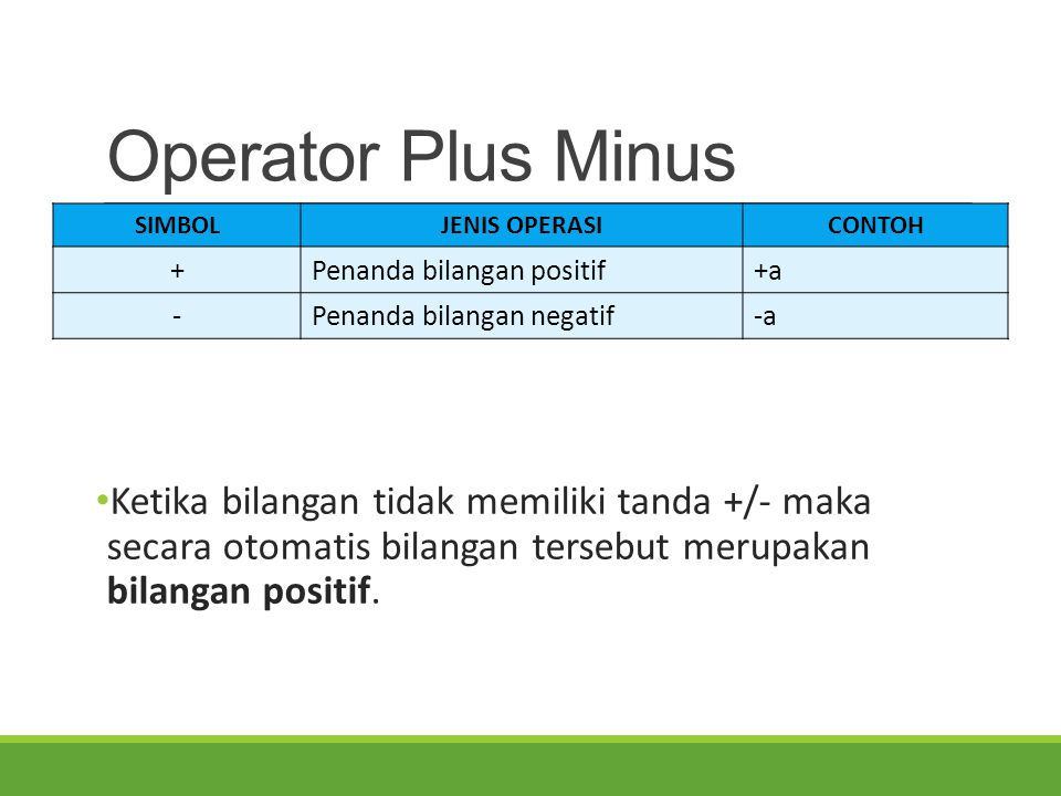 Operator Plus Minus SIMBOL. JENIS OPERASI. CONTOH. + Penanda bilangan positif. +a. - Penanda bilangan negatif.