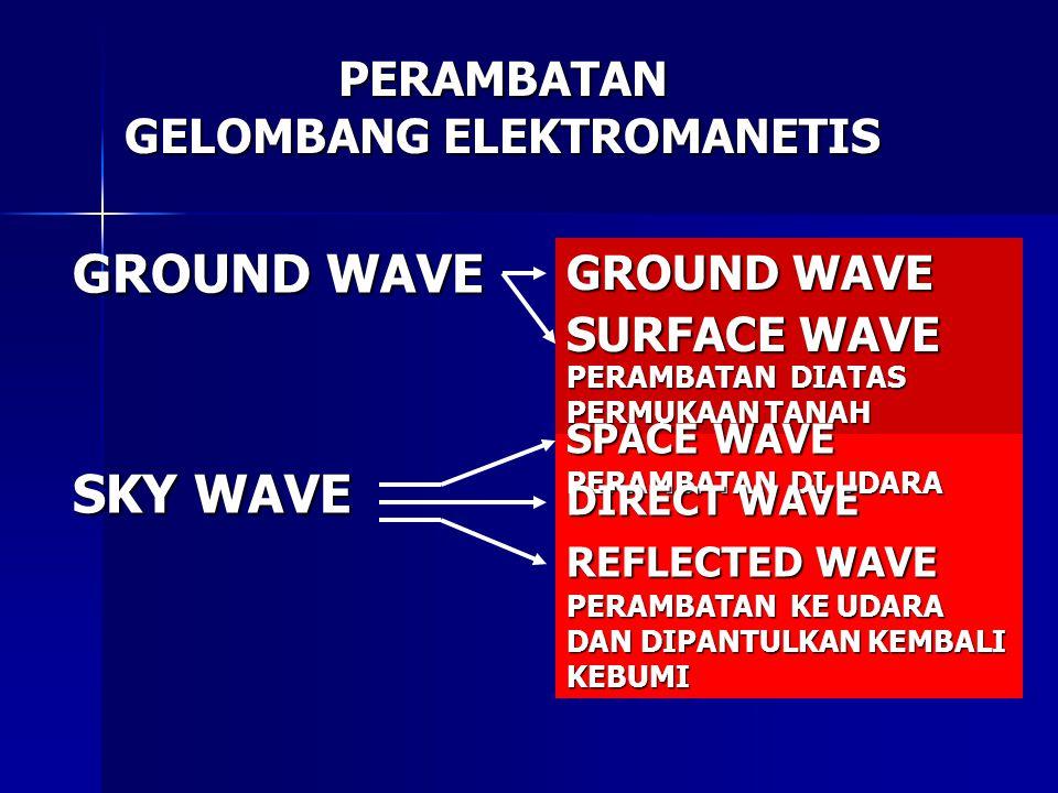 PERAMBATAN GELOMBANG ELEKTROMANETIS