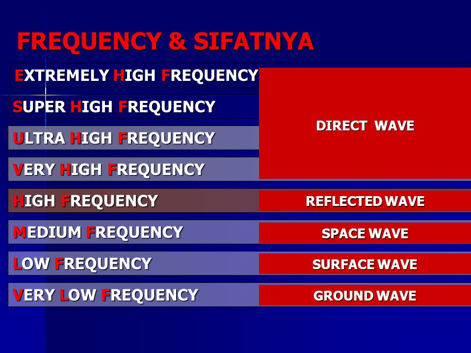 FREQUENCY & SIFATNYA EXTREMELY HIGH FREQUENCY 30 s/d 300 GHz