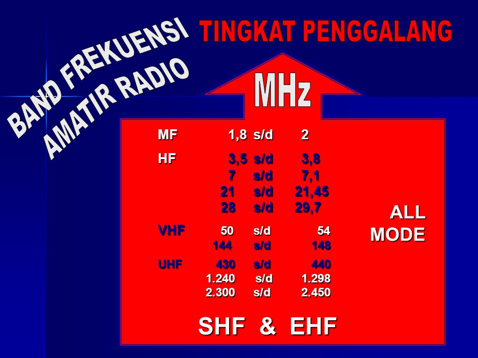 BAND FREKUENSI TINGKAT PENGGALANG AMATIR RADIO MHz SHF & EHF ALL MODE