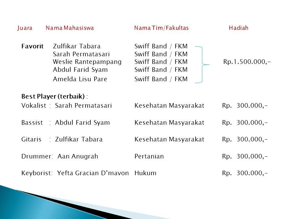 Juara Nama Mahasiswa Nama Tim/Fakultas Hadiah