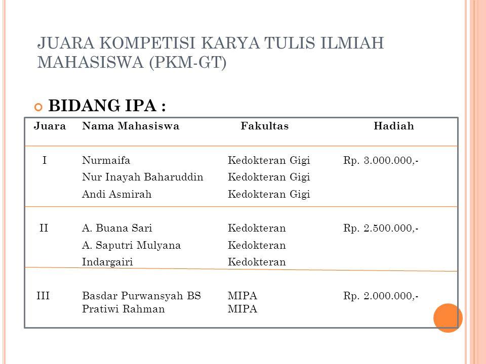 JUARA KOMPETISI KARYA TULIS ILMIAH MAHASISWA (PKM-GT)