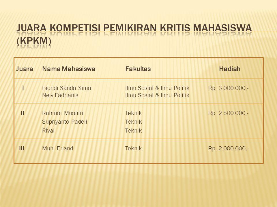 JUARA KOMPETISI PEMIKIRAN KRITIS MAHASISWA (KPKM)