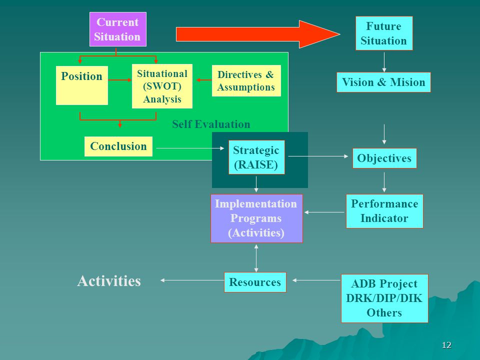 Activities Current Situation Future Situation Position Vision & Mision