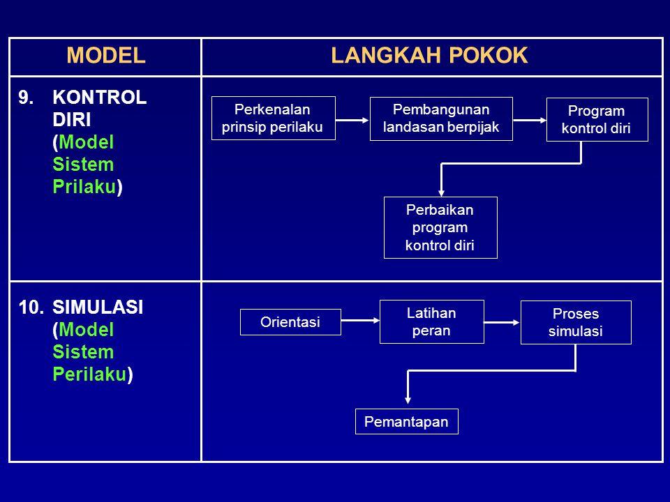 MODEL LANGKAH POKOK 9. KONTROL DIRI (Model Sistem Prilaku)