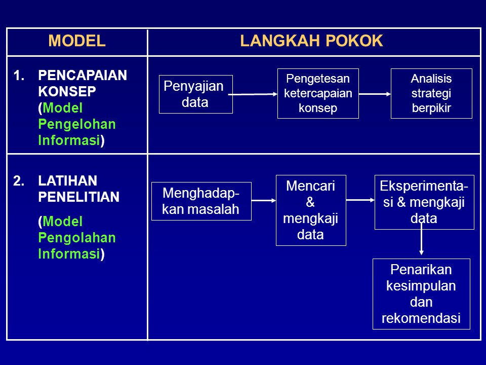 MODEL LANGKAH POKOK PENCAPAIAN KONSEP (Model Pengelohan Informasi)